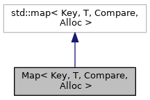 Rose Map Key T Compare Alloc Class Template Reference